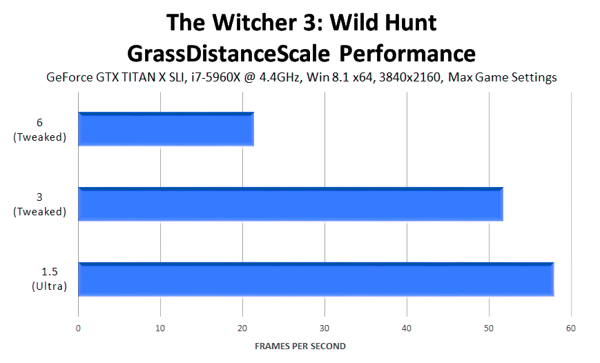 the-witcher-3-wild-hunt-grassdistancescale-performance