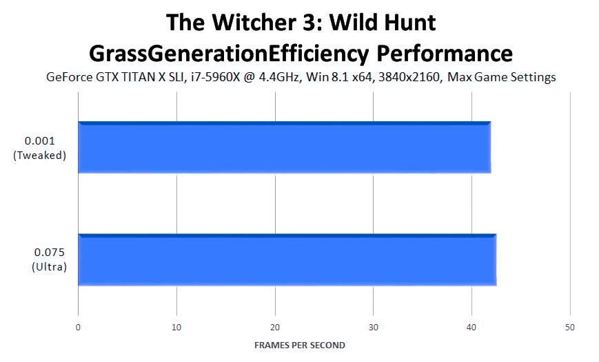 the-witcher-3-wild-hunt-grassgenerationefficiency-performance