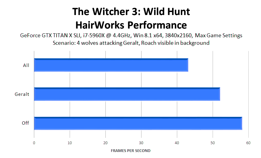 the-witcher-3-wild-hunt-hairworks-performance-1