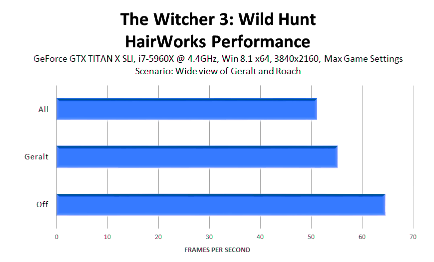 the-witcher-3-wild-hunt-hairworks-performance-2