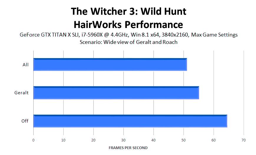 the-witcher-3-wild-hunt-hairworks-performance-2