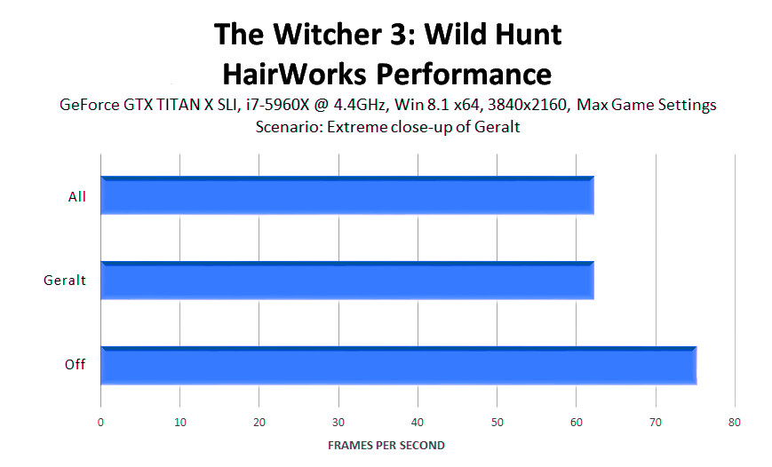 the-witcher-3-wild-hunt-hairworks-performance-3