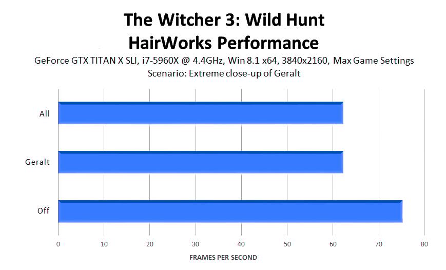 the-witcher-3-wild-hunt-hairworks-performance-3