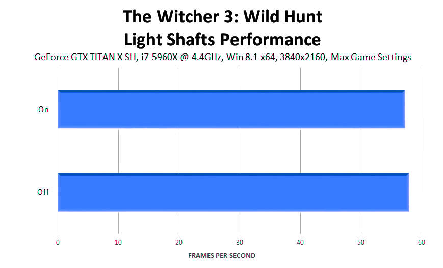 the-witcher-3-wild-hunt-light-shafts-performance