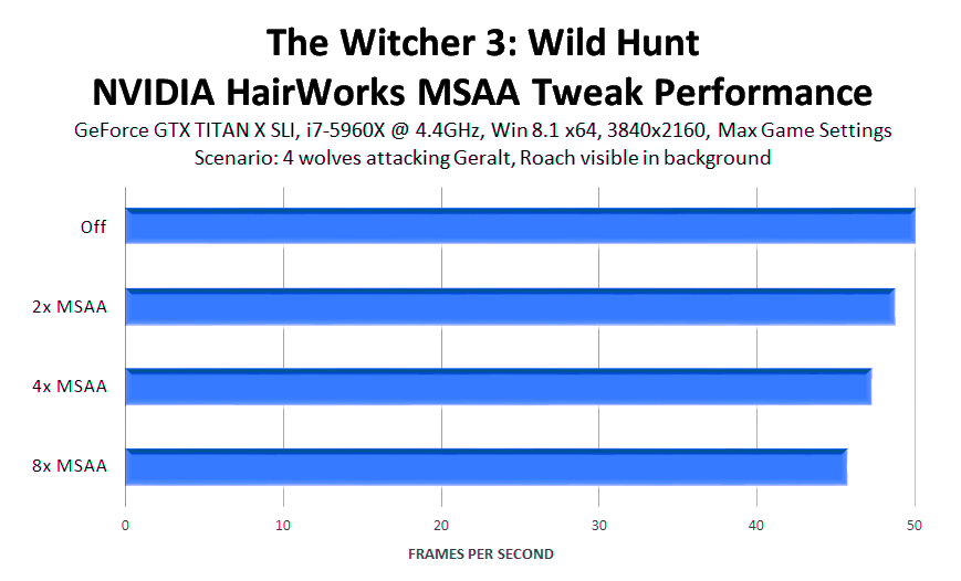 the-witcher-3-wild-hunt-nvidia-hairworks-msaa-config-file-tweak-performance-1
