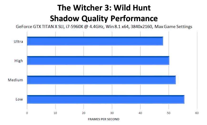 the-witcher-3-wild-hunt-shadow-quality-performance