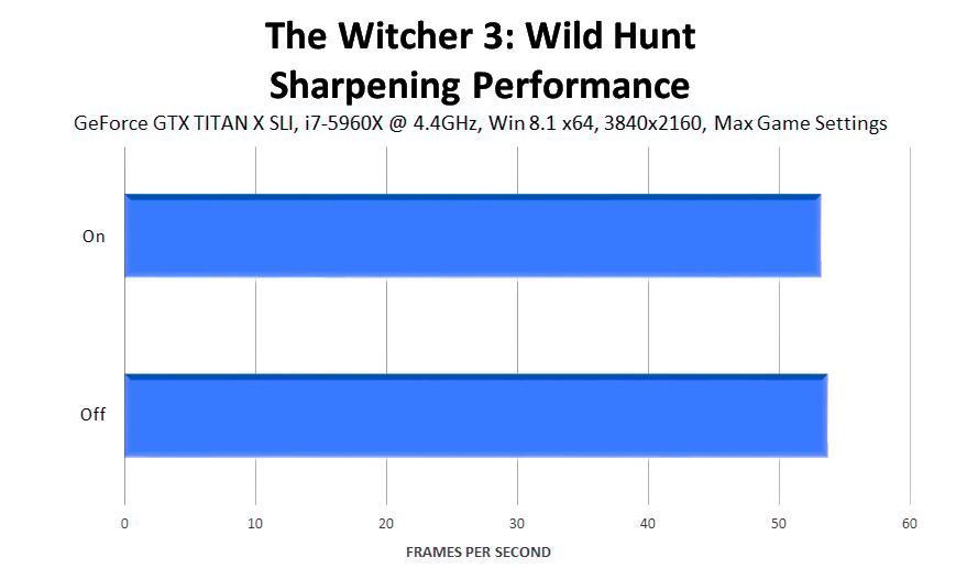 the-witcher-3-wild-hunt-sharpen-performance