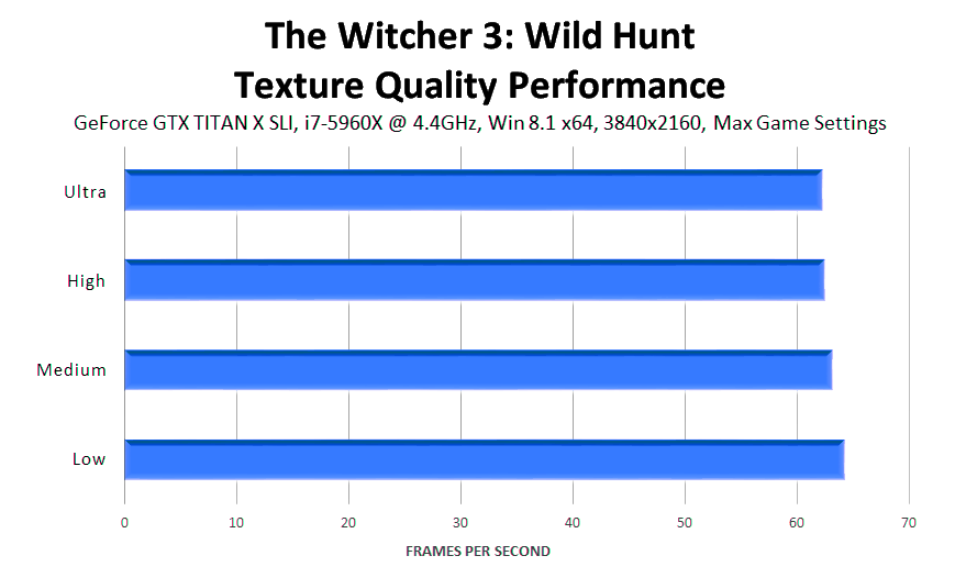 the-witcher-3-wild-hunt-texture-quality-performance