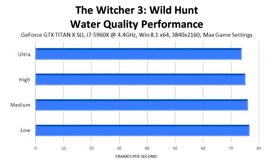 the-witcher-3-wild-hunt-water-quality-performance