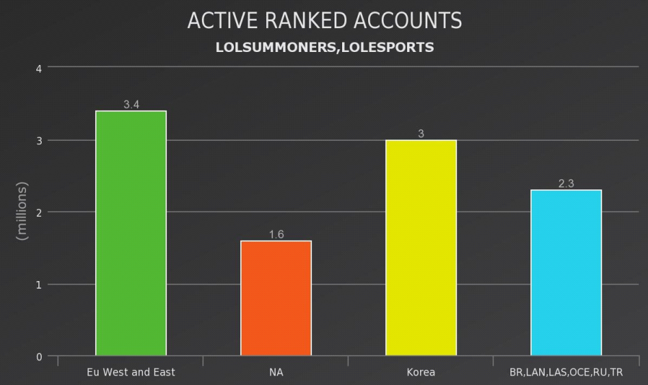 Active ranked accounts