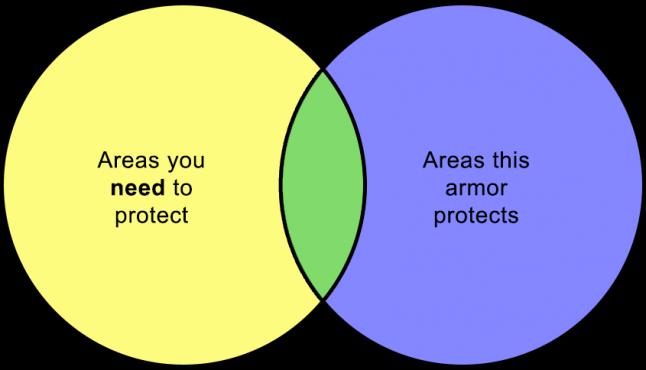 Области, которые нужно защищать. Области, которые защищаются.