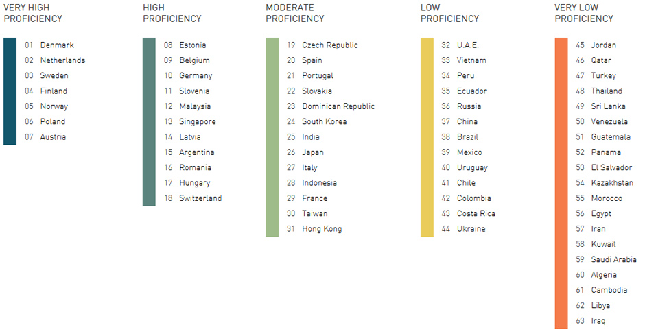 English-Proficiency-Index