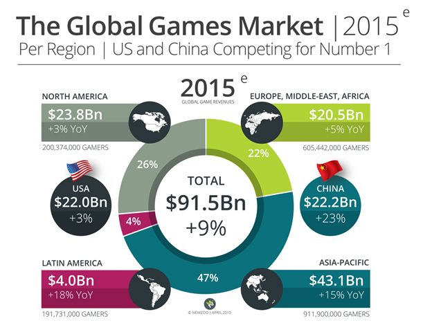 Global-Games-Market-2015