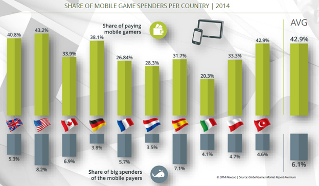 Mobile-game-spenders-2014