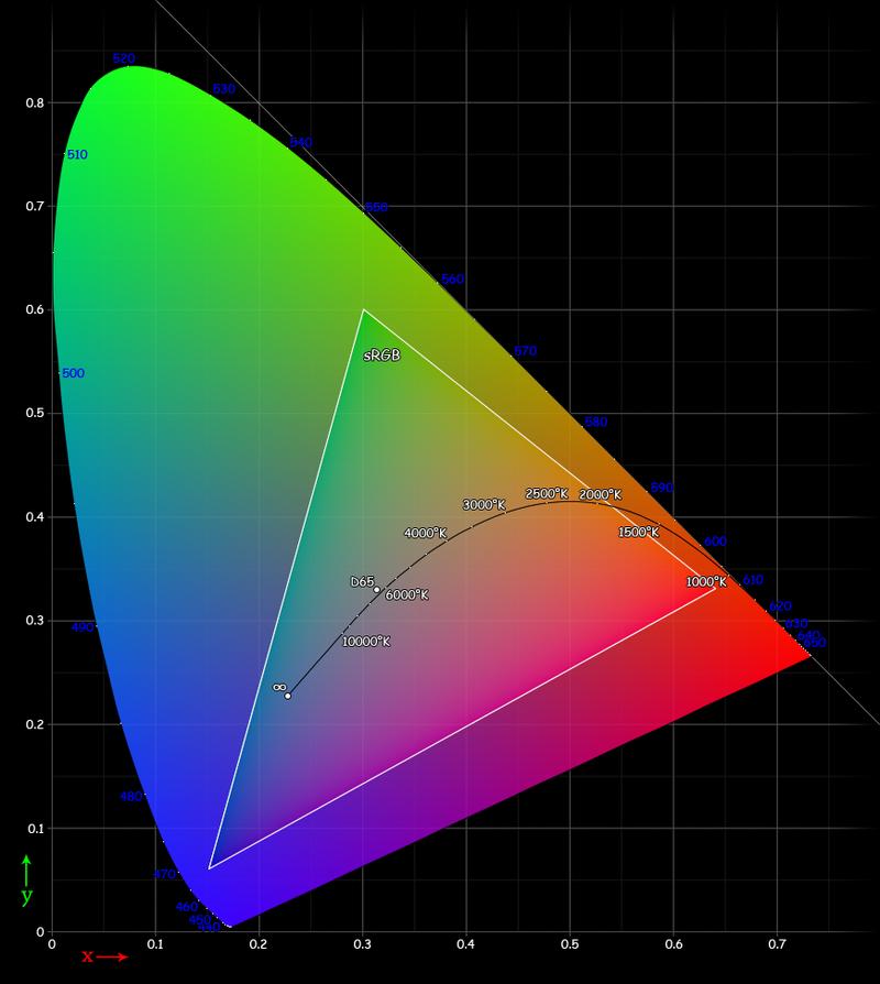 Munsell colour wheel