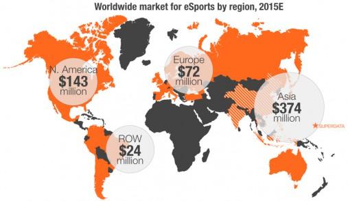 Worldwide eSports market size