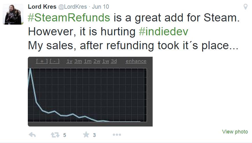 «Steam refunds - это здорово, но посмотрите, что она сделала с моими продажами...»