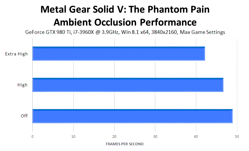 metal-gear-solid-v-the-phantom-pain-ambient-occlusion-performance
