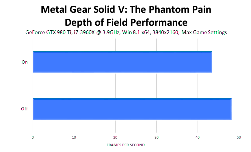 metal-gear-solid-v-the-phantom-pain-depth-of-field-performance