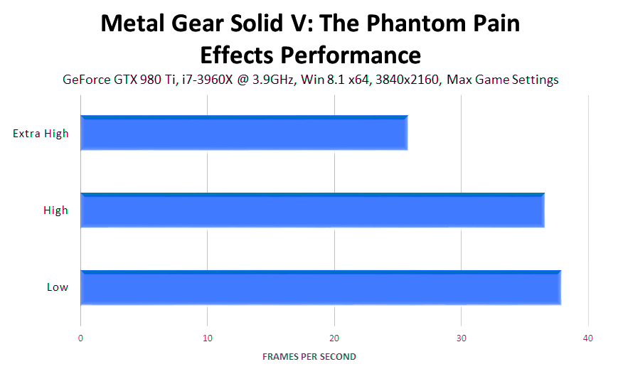 metal-gear-solid-v-the-phantom-pain-effects-performance