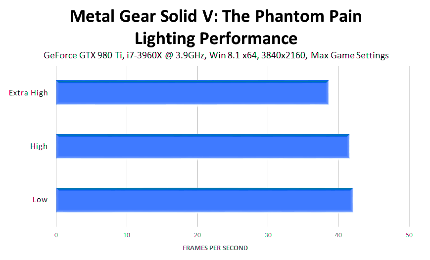 metal-gear-solid-v-the-phantom-pain-lighting-performance