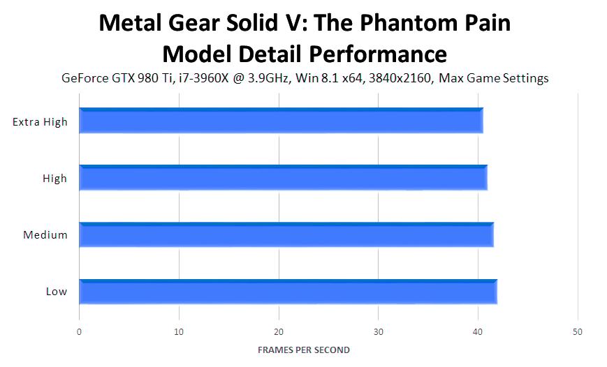 metal-gear-solid-v-the-phantom-pain-model-detail-performance