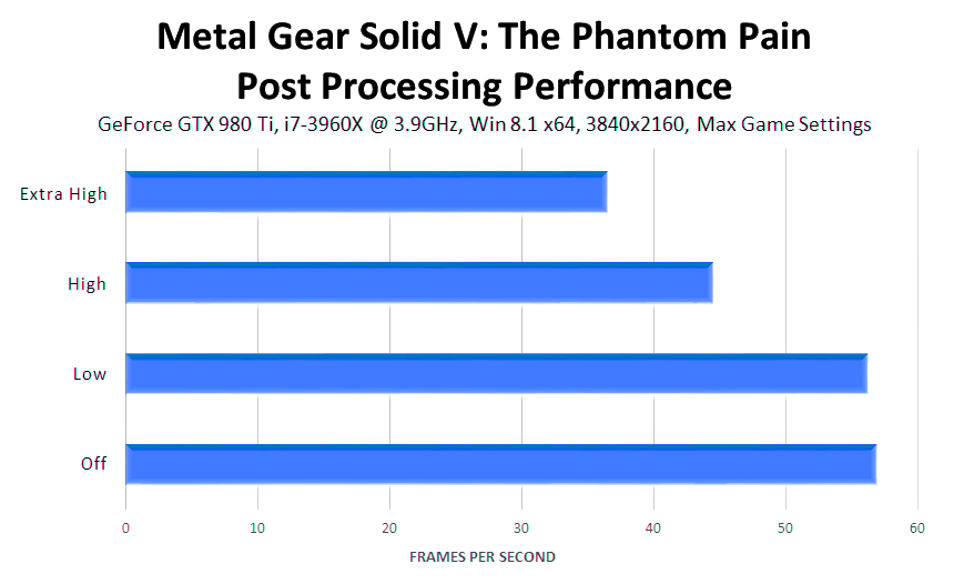metal-gear-solid-v-the-phantom-pain-post-processing-performance