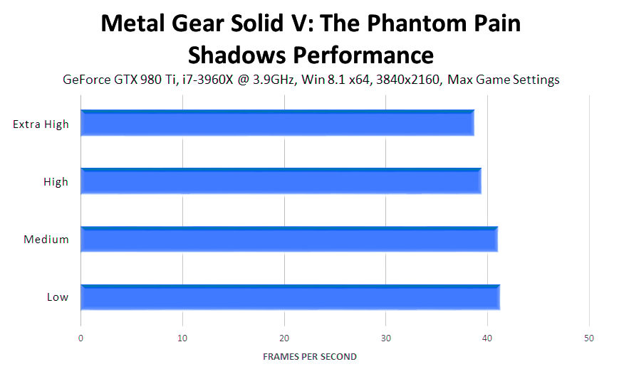 metal-gear-solid-v-the-phantom-pain-shadows-performance