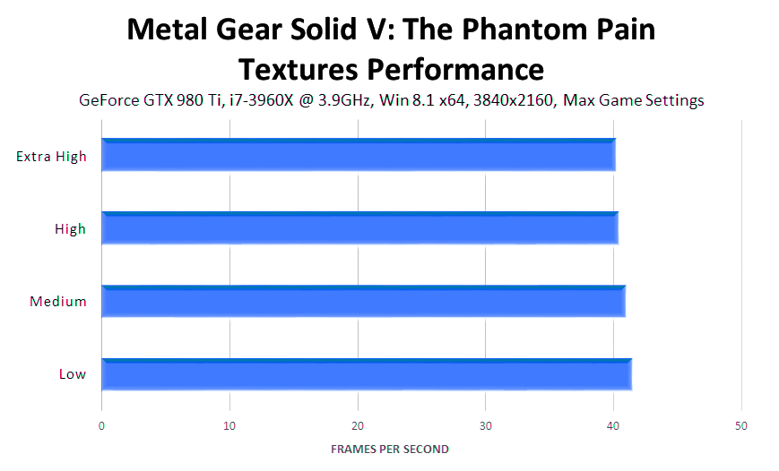 metal-gear-solid-v-the-phantom-pain-textures-performance