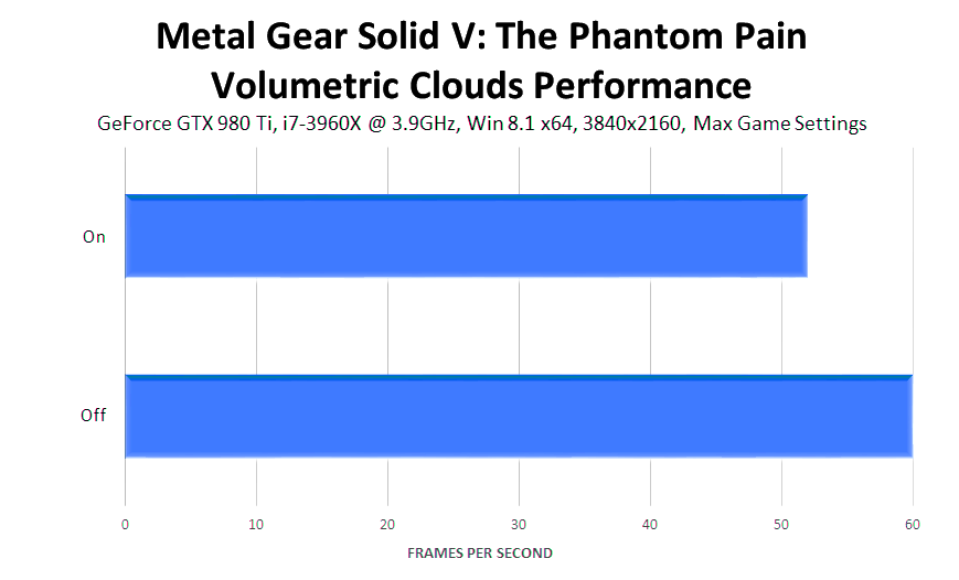 metal-gear-solid-v-the-phantom-pain-volumetric-clouds-performance