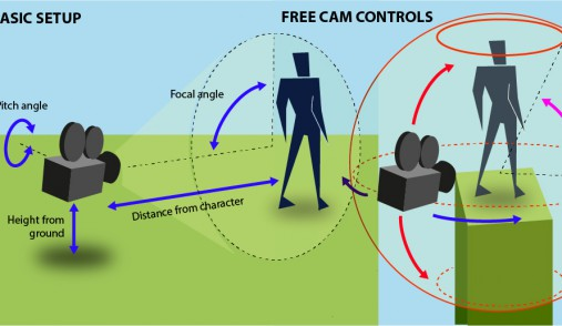 Third person camera design