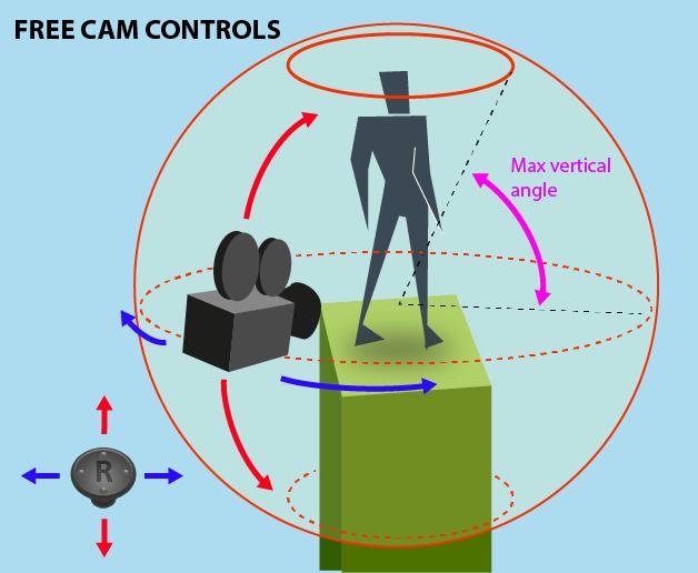 camera3rd freeCam
