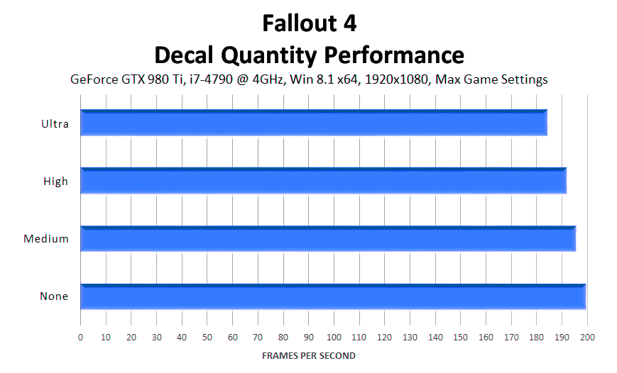 fallout-4-decal-quantity-performance