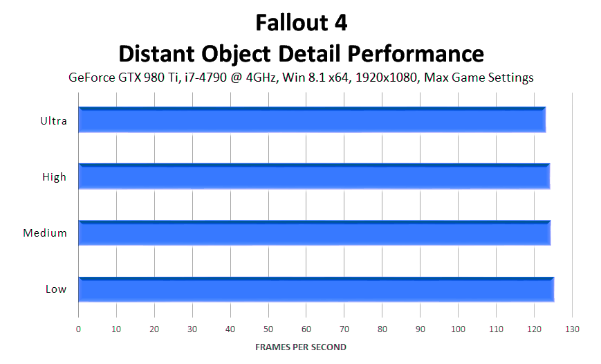 fallout-4-distant-object-detail-performance