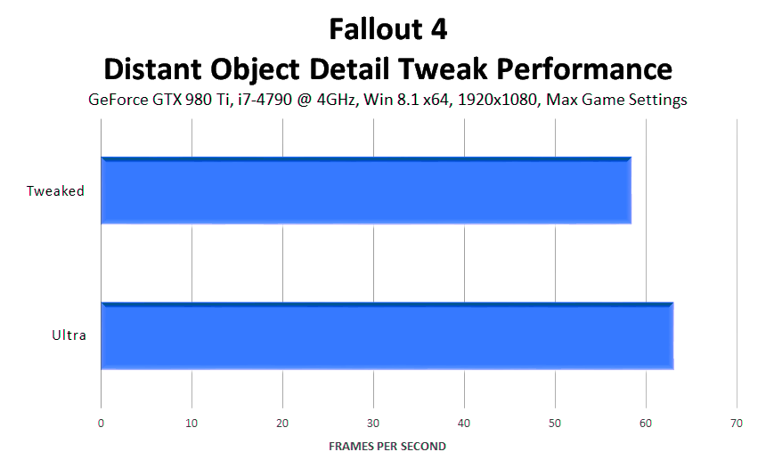 fallout-4-distant-object-detail-tweaks-performance