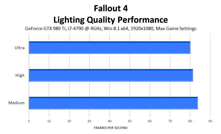 fallout-4-lighting-quality-performance