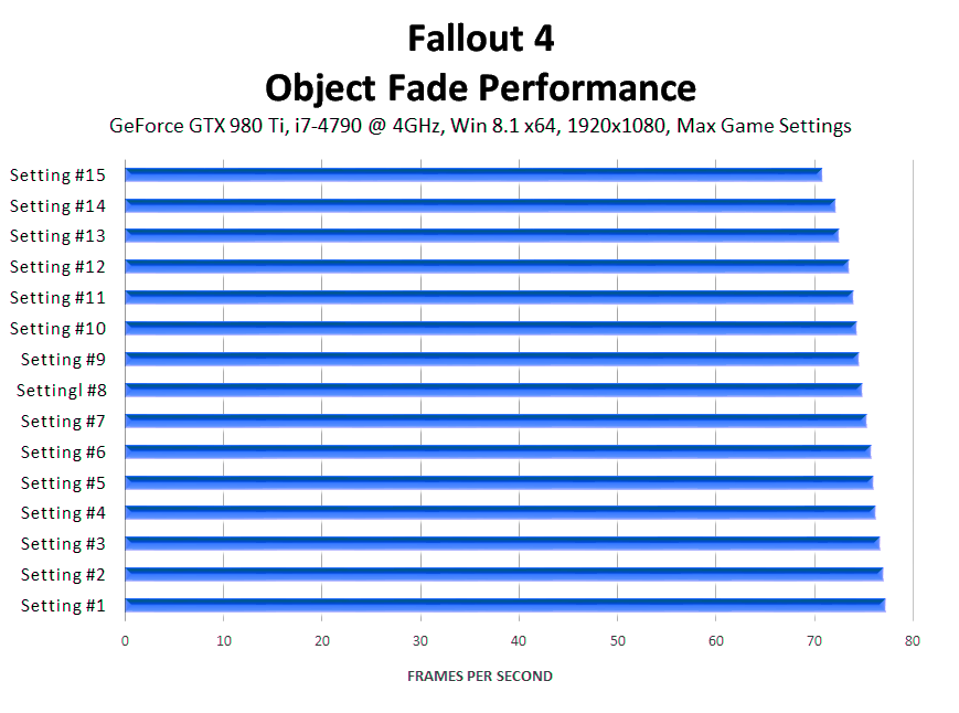 fallout-4-object-fade-performance