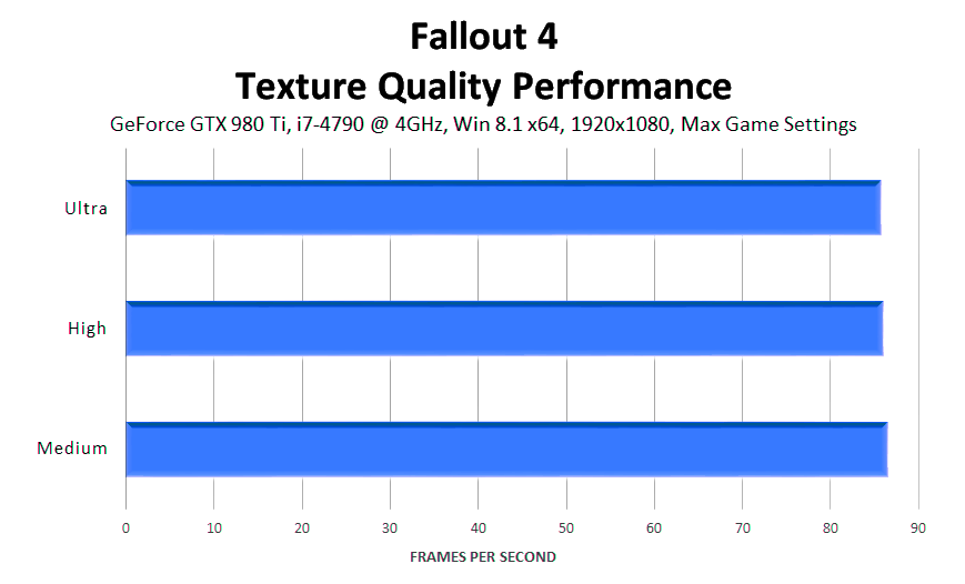 fallout-4-texture-quality-performance