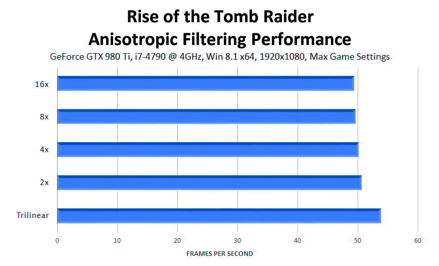 rise-of-the-tomb-raider-anisotropic-filter-performance