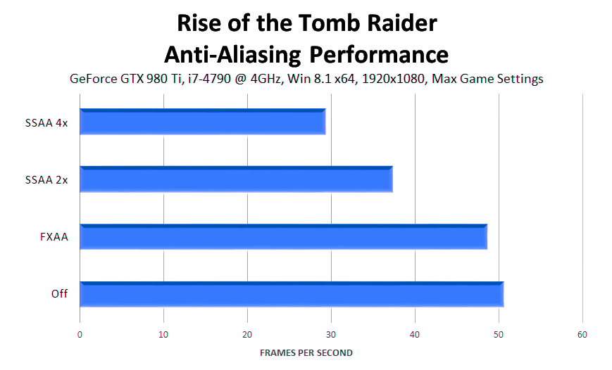 rise-of-the-tomb-raider-anti-aliasing-performance