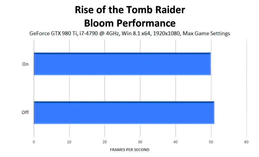 rise-of-the-tomb-raider-bloom-performance