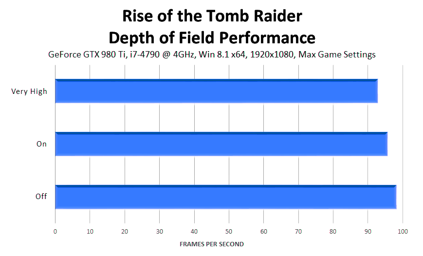 rise-of-the-tomb-raider-depth-of-field-performance