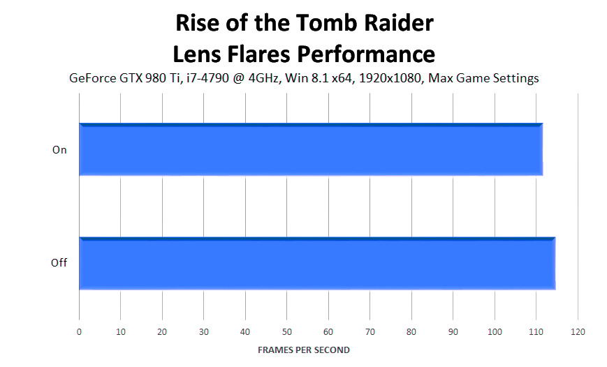 rise-of-the-tomb-raider-lens-flares-performance