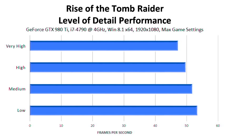 rise-of-the-tomb-raider-level-of-detail-performance