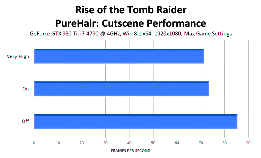 rise-of-the-tomb-raider-purehair-cutscene-performance
