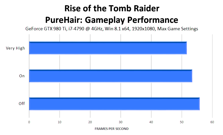 rise-of-the-tomb-raider-purehair-gameplay-performance