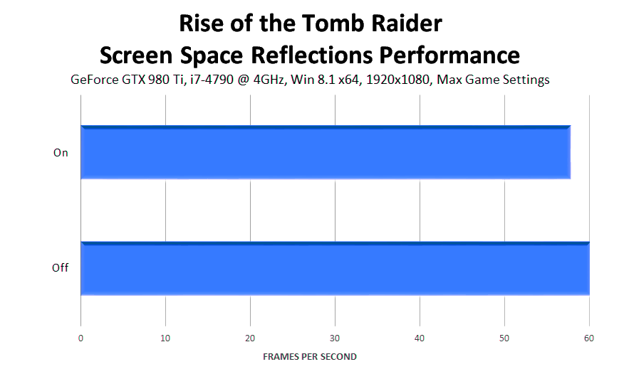 rise-of-the-tomb-raider-screen-space-reflections-performance