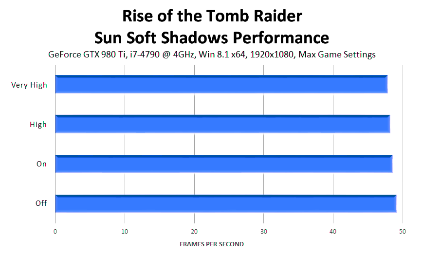 rise-of-the-tomb-raider-sun-soft-shadows-performance