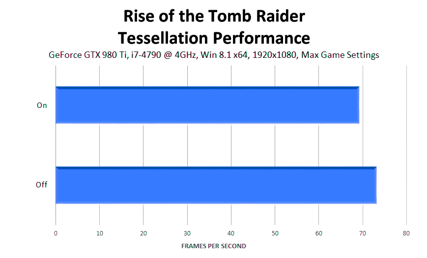 rise-of-the-tomb-raider-tessellation-performance