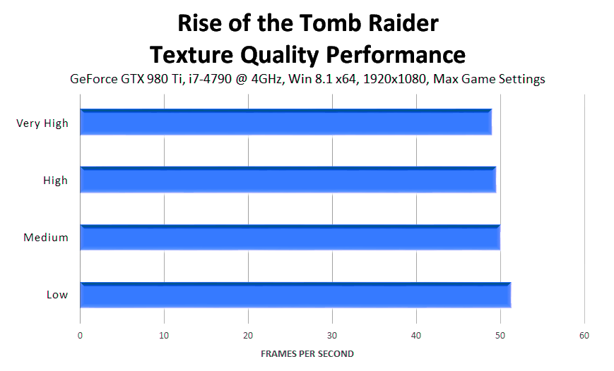 rise-of-the-tomb-raider-texture-quality-performance